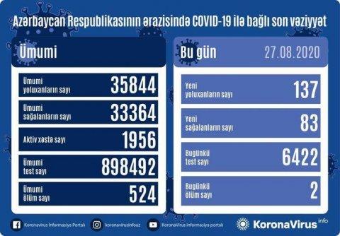 Azərbaycanda koronavirusa yoluxanların sayı azaldı - ŞƏKİL