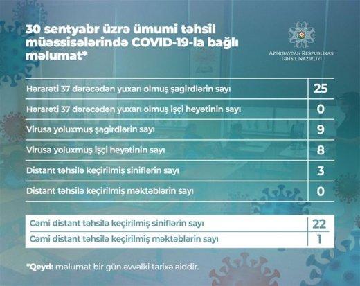 Azərbaycanda daha 9 şagird koronavirusa yoluxdu