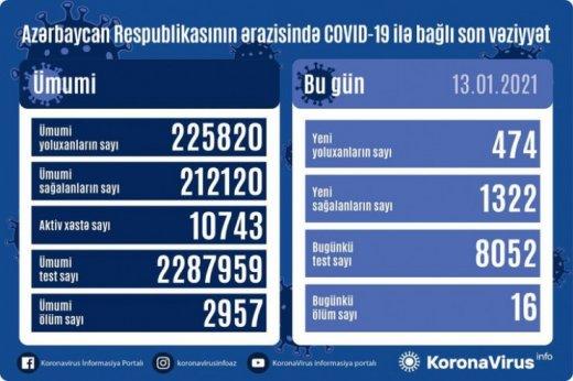 Koronavirus statistikası: 474 nəfər yoluxdu, 16 nəfər vəfat etdi