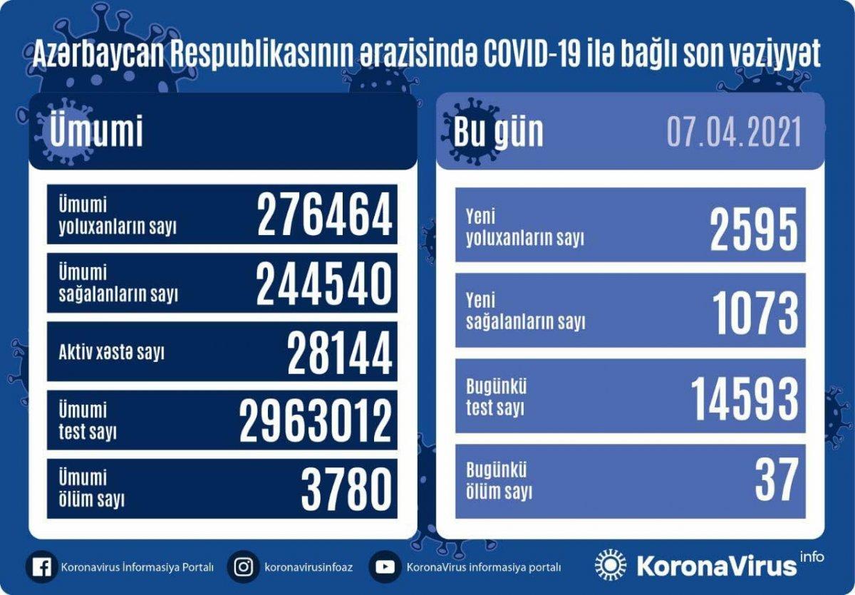 Azərbaycanda yoluxanların sayı kəskin ARTDI - 2595 nəfər...